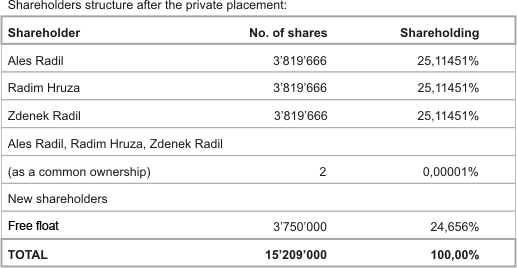 Shareholder structure at the time of listing on the public market
