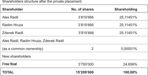 Akcionářská struktura v čase uvedení na veřejný trh